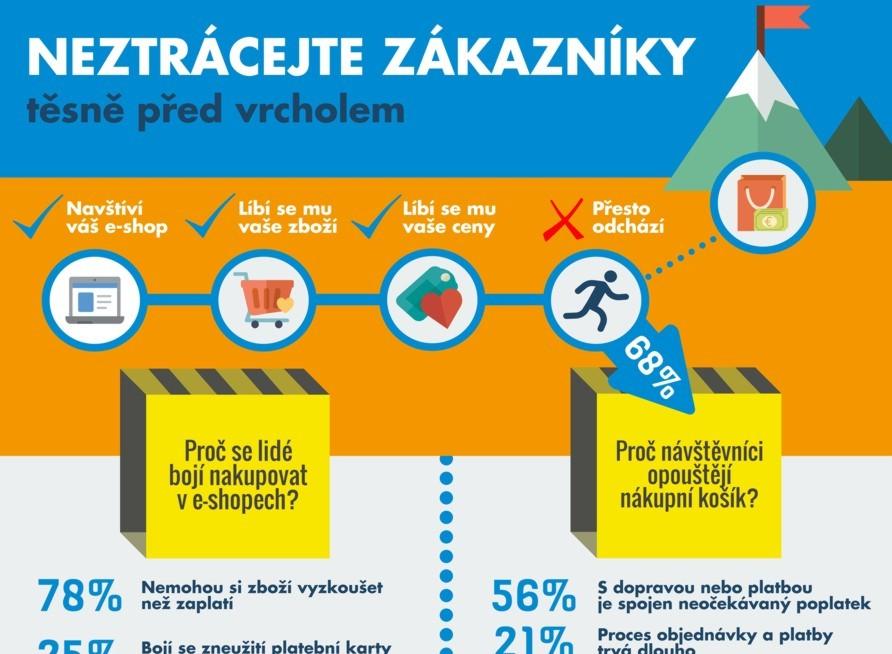 Infografika platební metody FerBuy